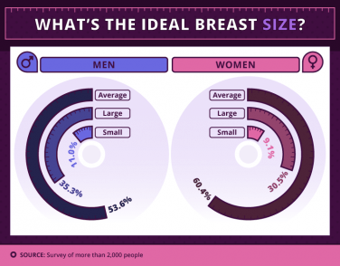 What size boobs do men like