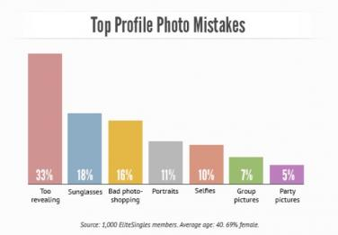 Top online dating mistakes