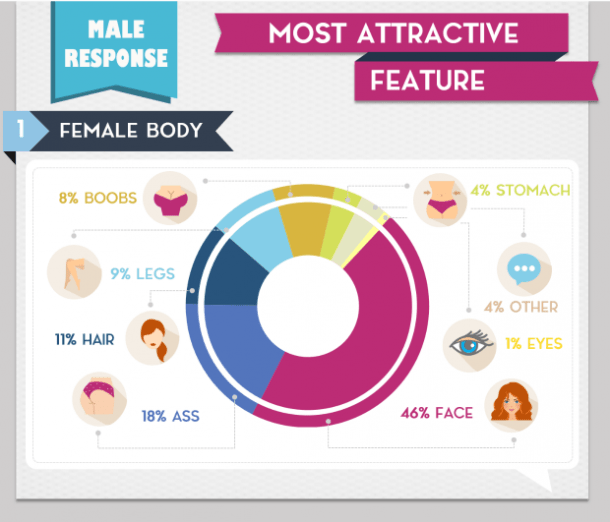 What Do Women Find Most Attractive