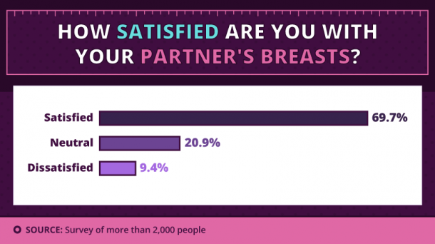 What breast size do men prefer