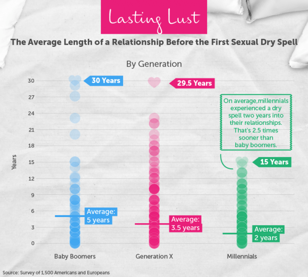 How Long People Go Without Having Sex And How To Fix A Dry