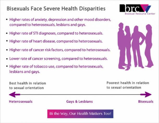 bisexual health issues