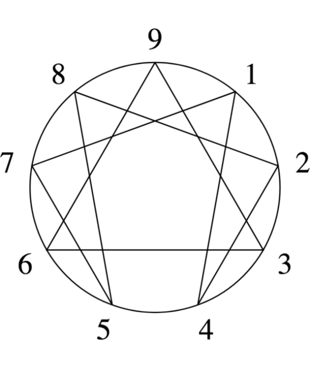 Enneagram dating site