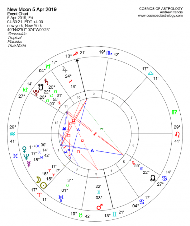 What The April 5th New Moon In Aries Means For Your Zodiac