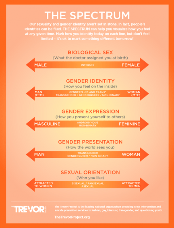 Definitions Of Demisexual Vs Asexual: How Demisexuality Fits