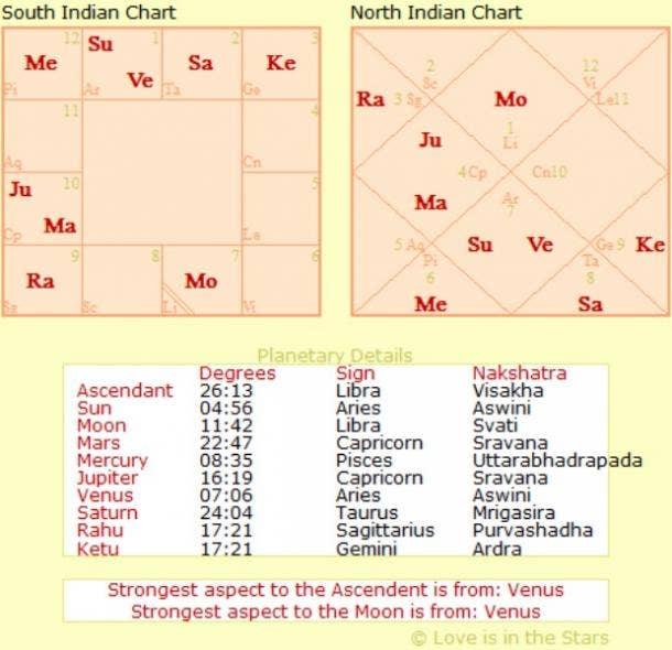How Mercury In Retrograde & Jupiter In Scorpio Affects All Zodiac
