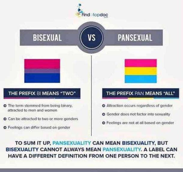 pansexual vs. bisexual