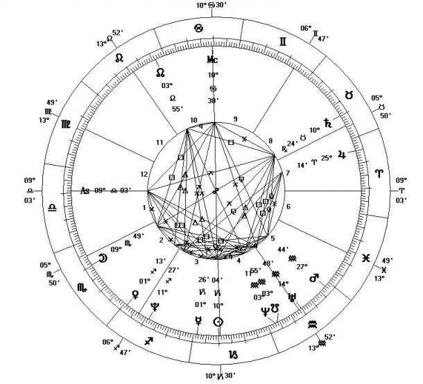 Tropical Astrology Birth Chart