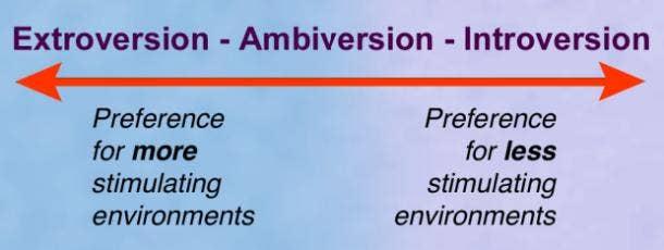 Introversion Extroversion Spectrum