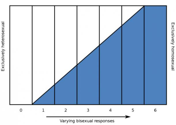 kinsey scale of sexuality