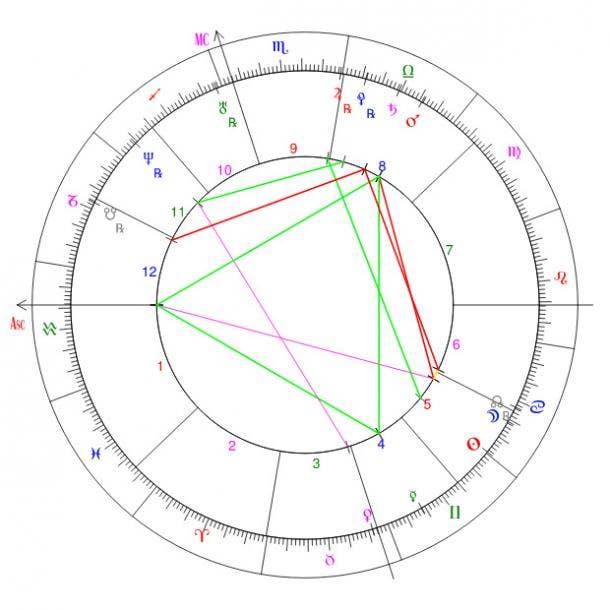 midheaven in natal chart