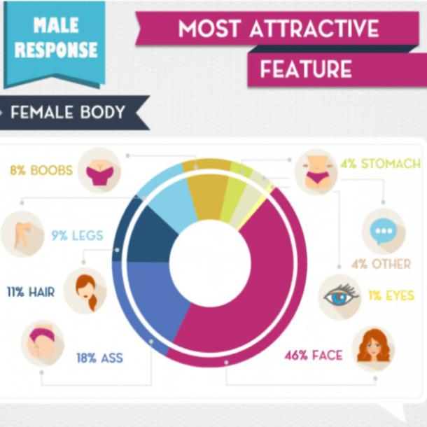 most attractive female features