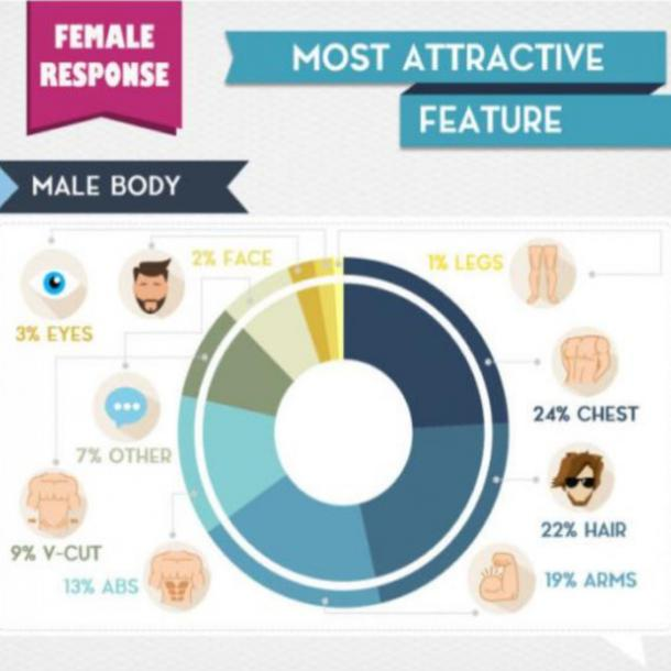 most attractive male features