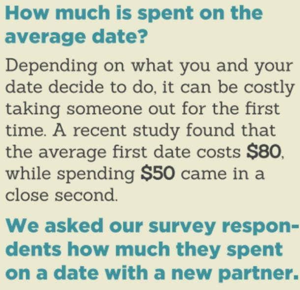 Average amount spent per date