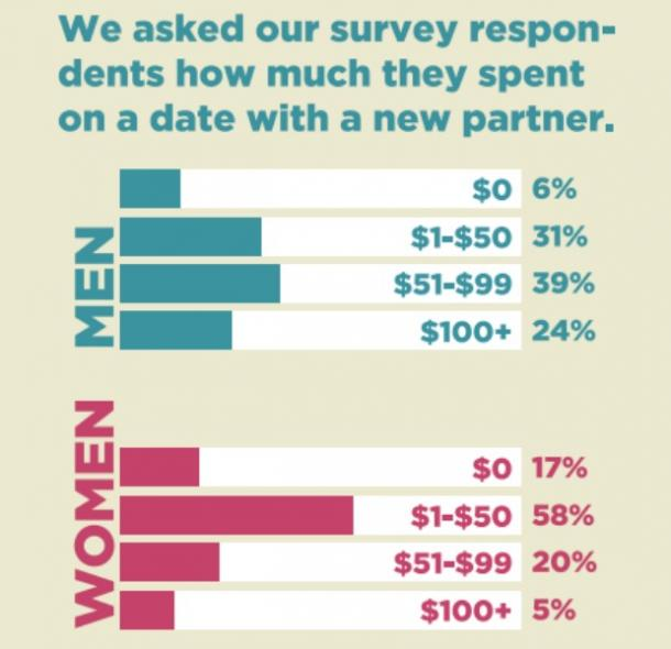 Average cost of a first date