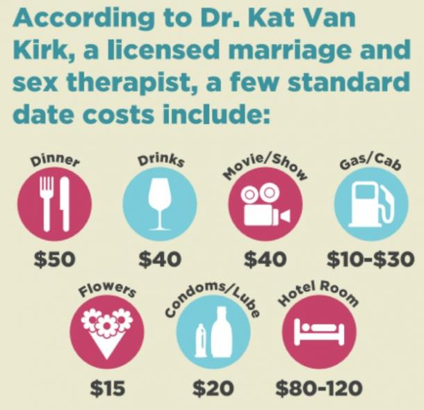 Standard first date costs