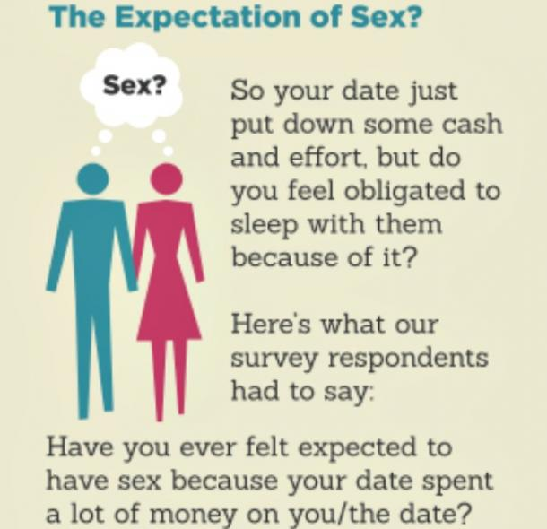 Sex expected on a first date