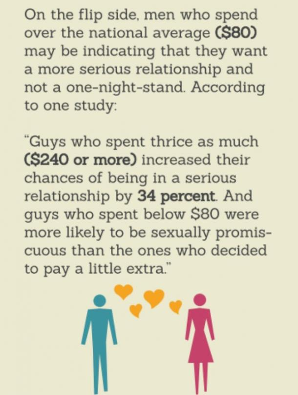 Men who spend more are more serious about commitment