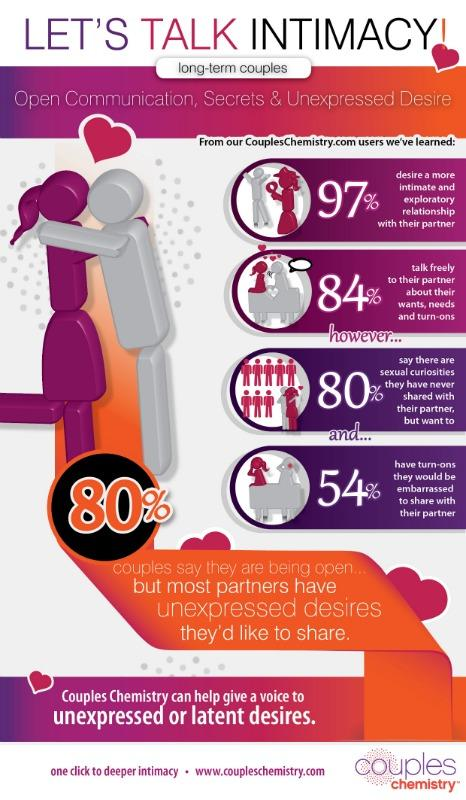 Couples Chemistry