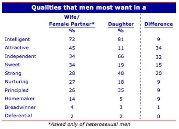 Qualities men like
