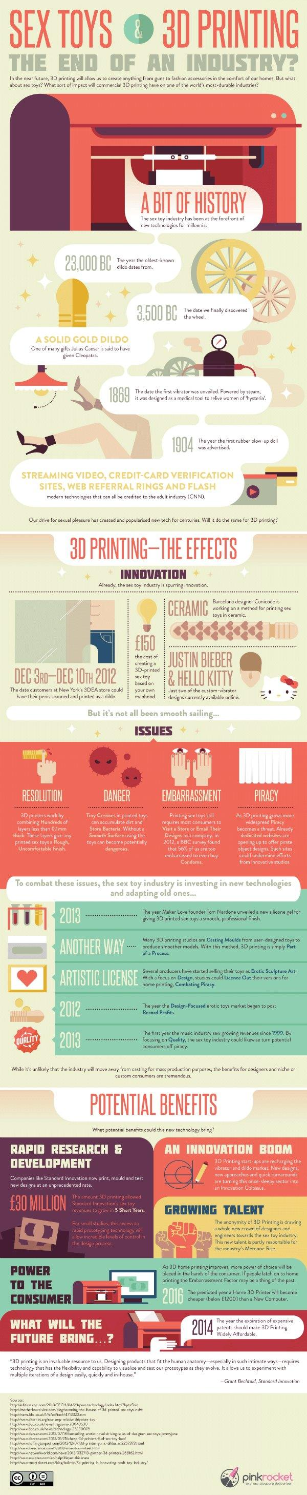 sex toys infographic