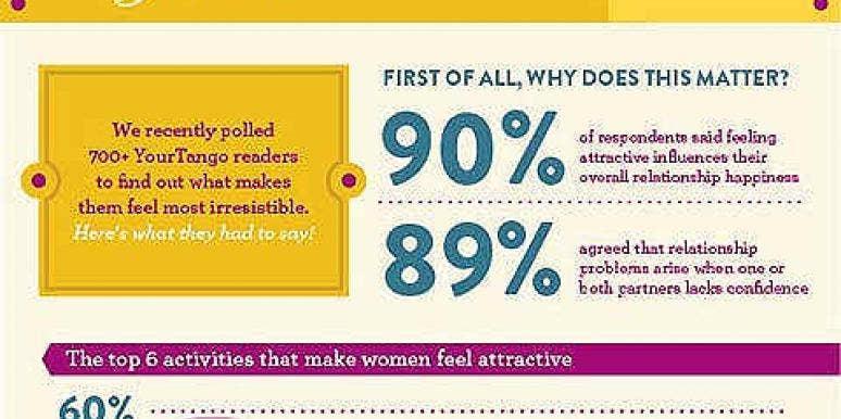 What Do Men Find Winning In Women
